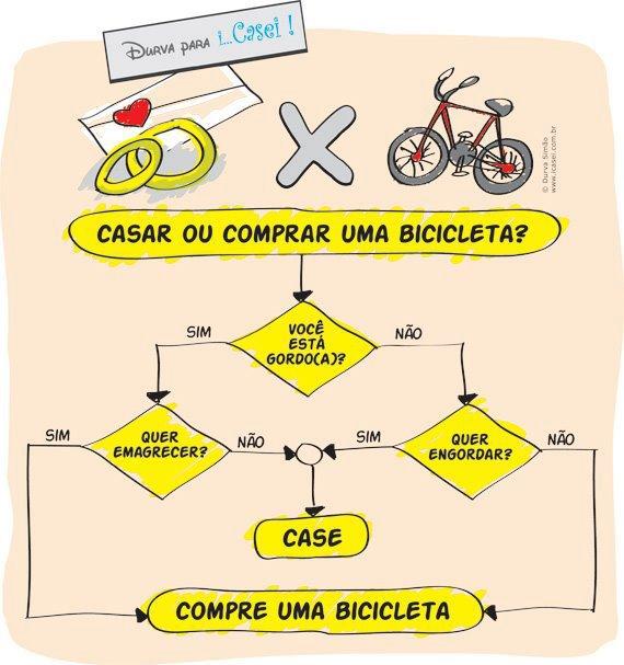http://fixieyou.files.wordpress.com/2012/09/casar-ou-comprar-uma-bicicleta.jpg?w=820